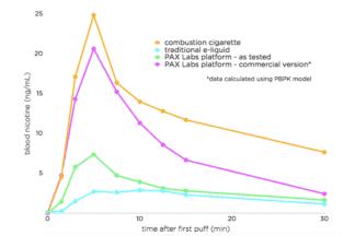 Nikotinsaltz kaufen ? Vorteile und Nachteile