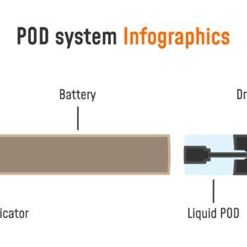Pod-Systeme
